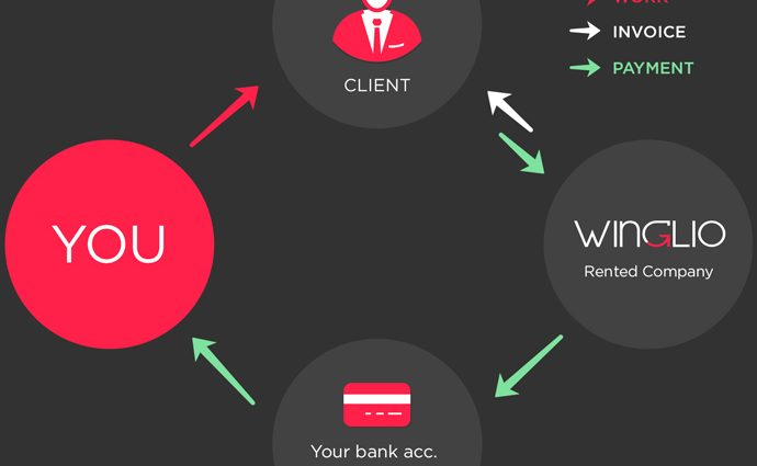 rent-a-company-how-it-works